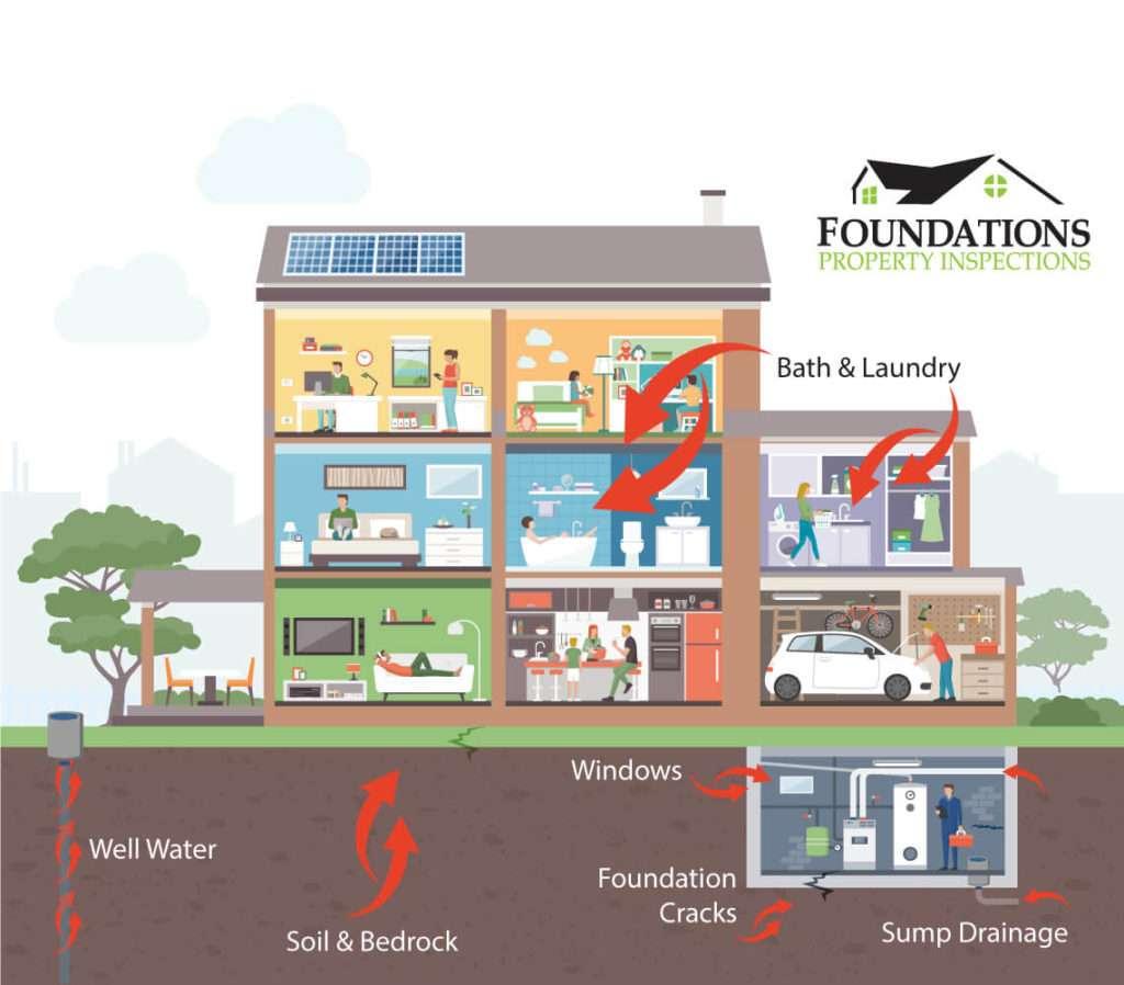 Example of how radon enters home e-perm