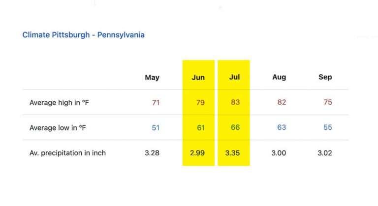 pittsburgh climate precipitation chart